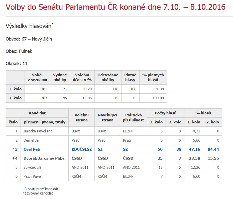 senat_vysledky