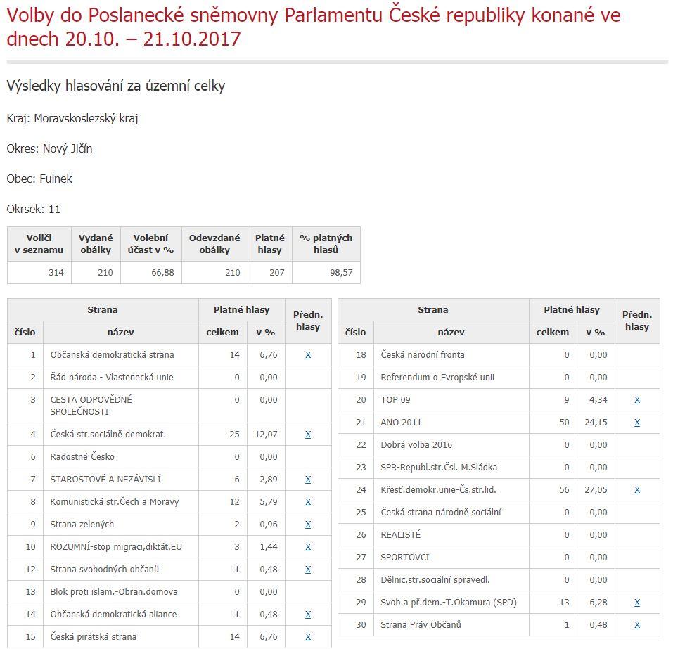 volby_2017_vysledky_strany